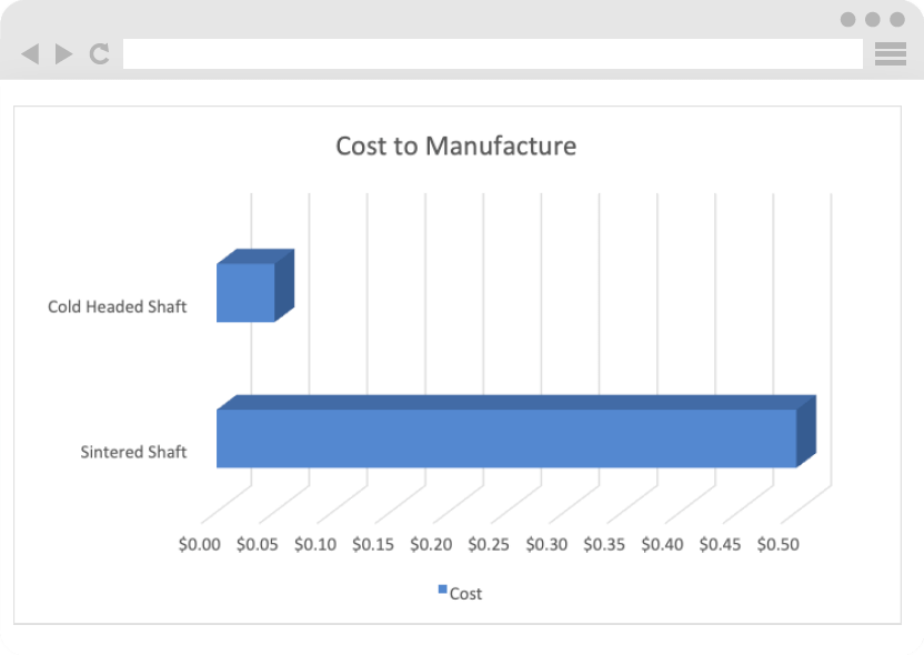 90% decrease in the cost of the shaft piece