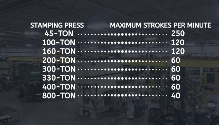 Maximum strokes per minute for metal stamping presses